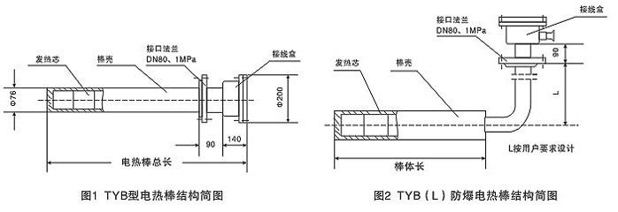 一、概述   TYB型防爆电热棒主要用于油田、采油厂、输油泵站、炼油厂、化工厂、油库等单位的罐体,池槽和各种容器的加热、防冻、防凝。棒体外壳为无缝钢管,内 心用无机绝缘材料作骨架,具有耐高温、不燃性。发热元件具有PTC特性。具有过热自动调温功能。其特点结构结实,抗弯强度高,发热均匀,热效率高(可达 95%以上),工作可靠,使用寿命长。    二、型号含义    三、规格和技术数据    四、技术参数   1、环境温度:-40-40;   2、相对温度不大于95%;   3、电无波动:-10-5;